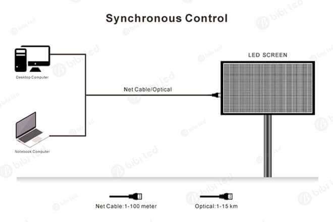 Factors That Affect the LED Display Price