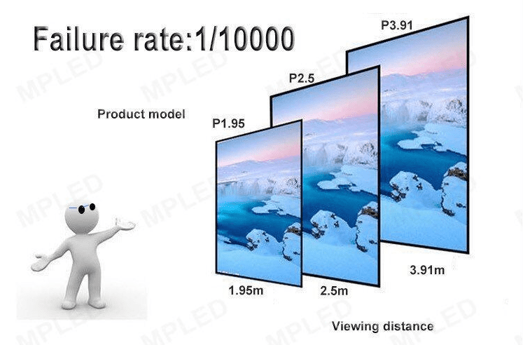 How to choose the LED display dot pitch